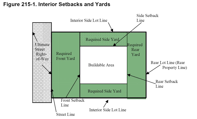Regulations For Yards