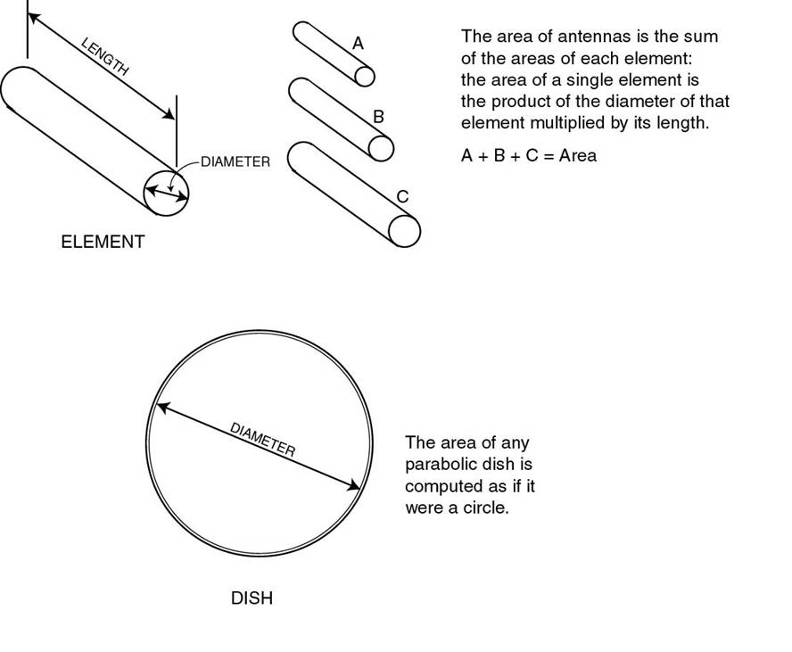 Subdivision G  - Other Uses—Antennas | Code of Ordinances