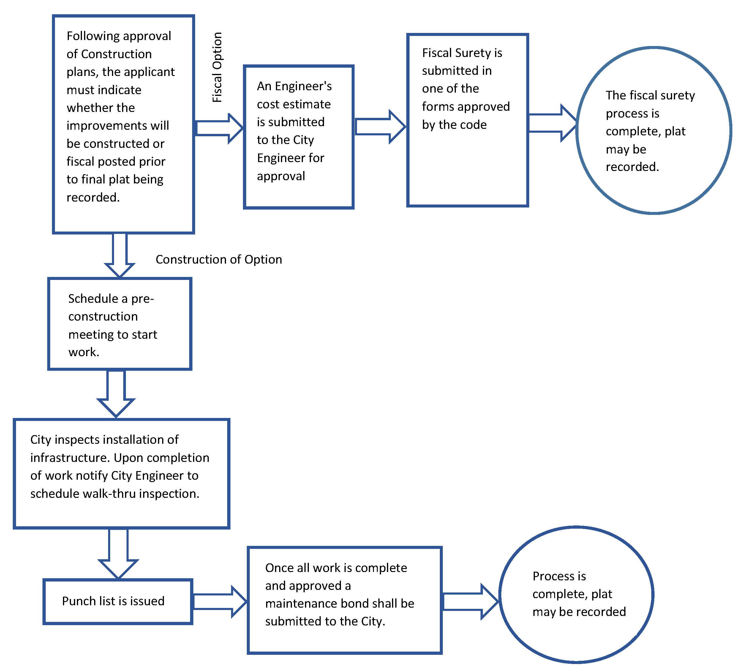 Appendix A Unified Development Code Code Of Ordinances