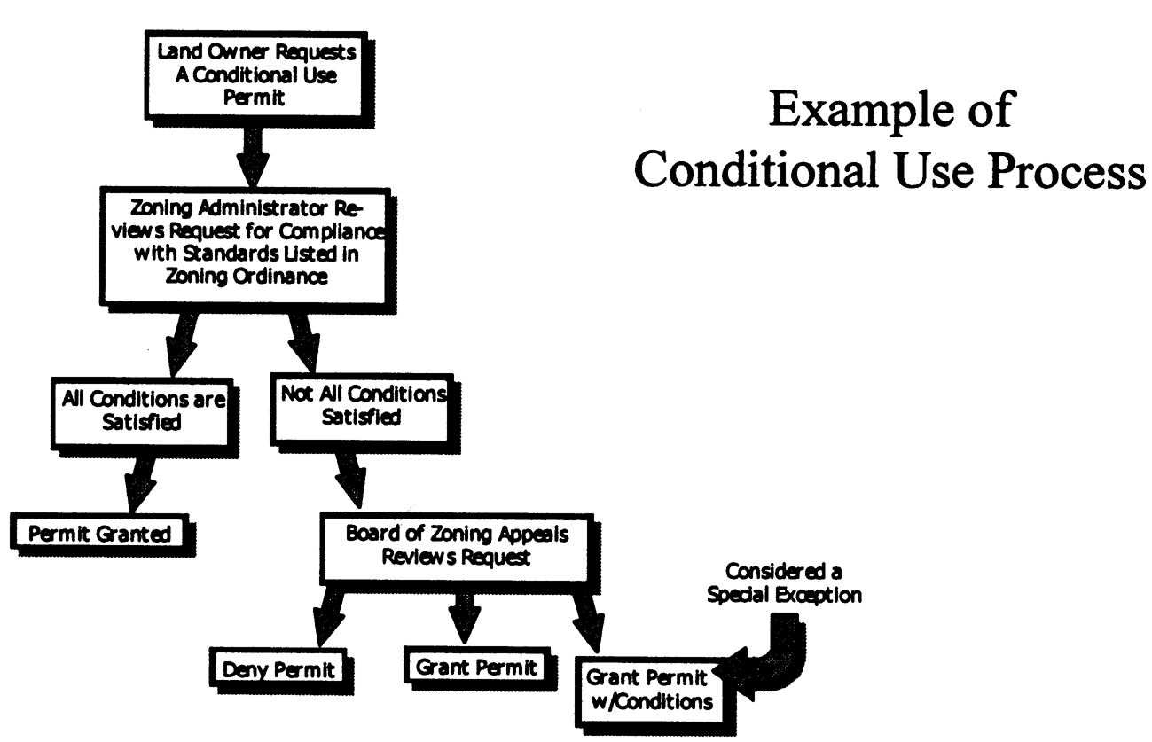 ARTICLE 11. - USE CONDITIONS   Code of Ordinances   Berkeley ... on