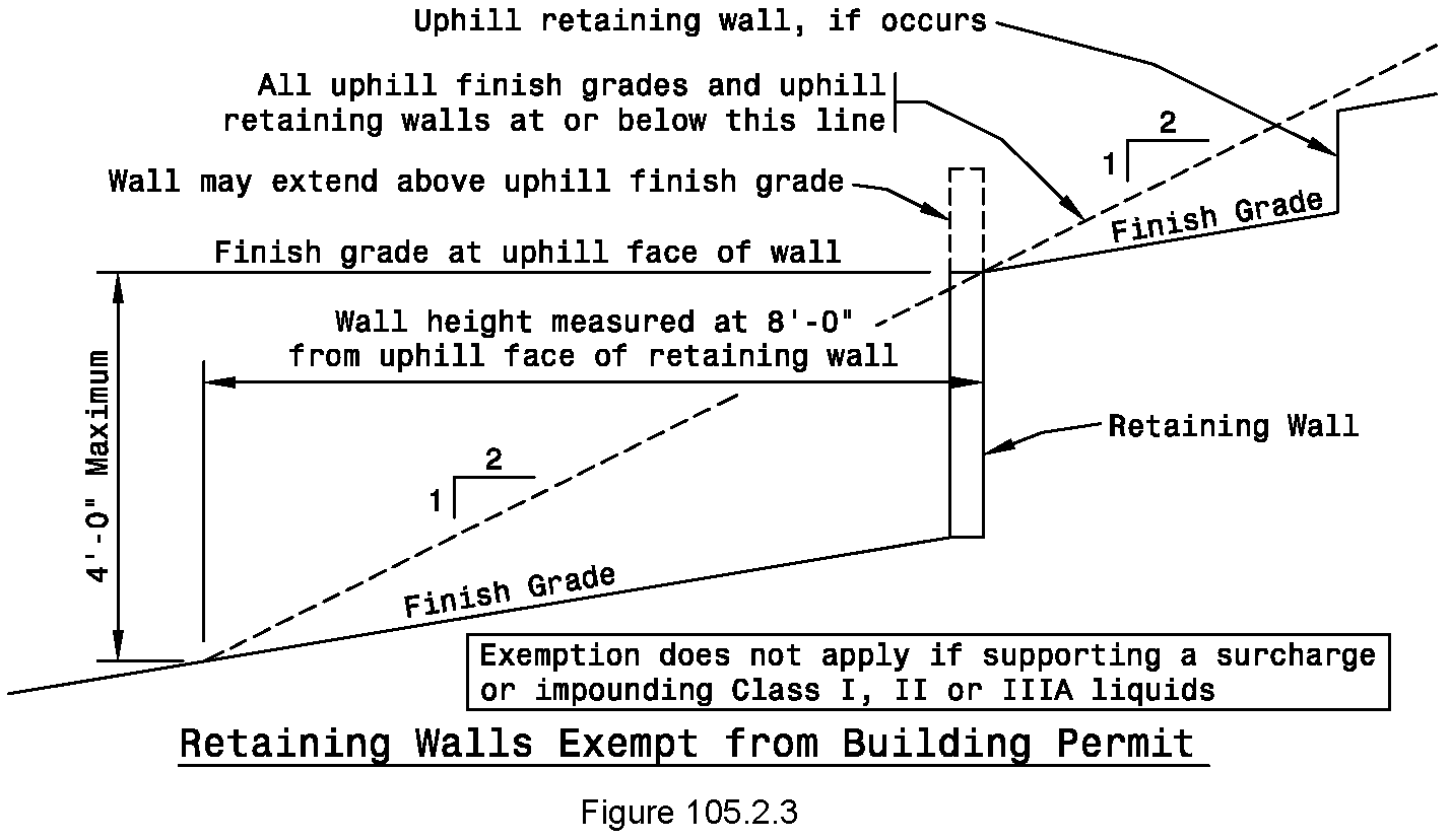 Chapter 10 Buildings And Building Regulations Code Of
