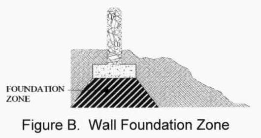 Chapter 32 - DESIGN STANDARDS | Land Development Code | Las