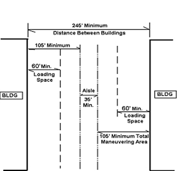 Chapter 21 - ZONING | Code of Ordinances | South Bend, IN