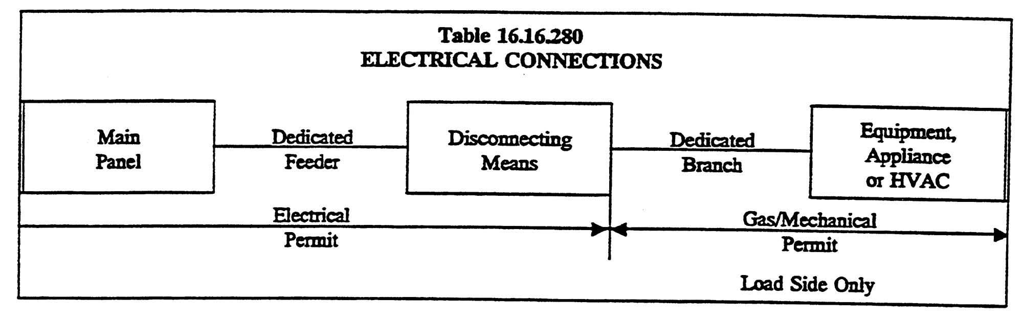 Chapter 16 16 - GAS/MECHANICAL REGULATIONS   Code of