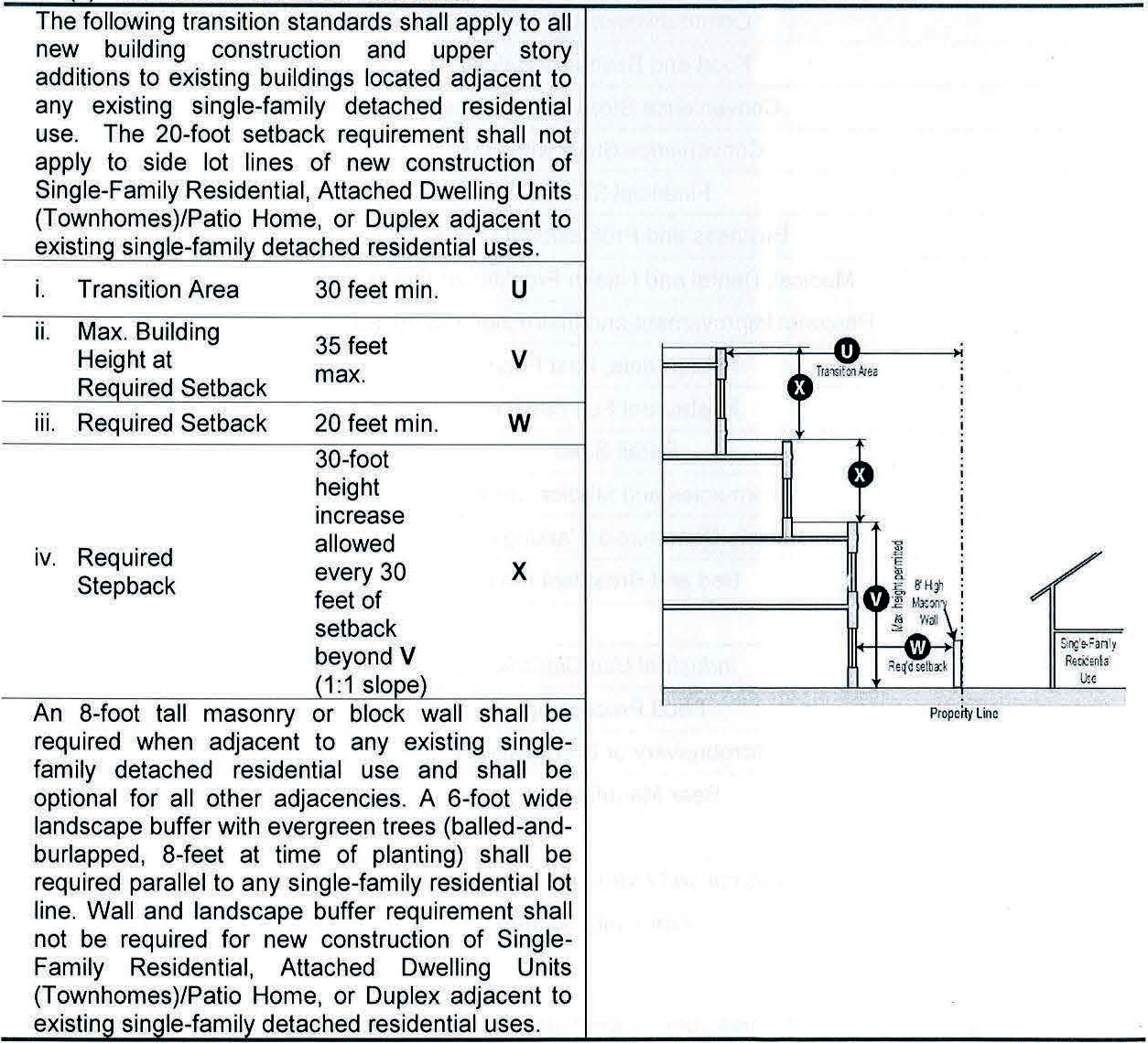 ARTICLE VI  - ZONING   Code of Ordinances   Rogers, AR
