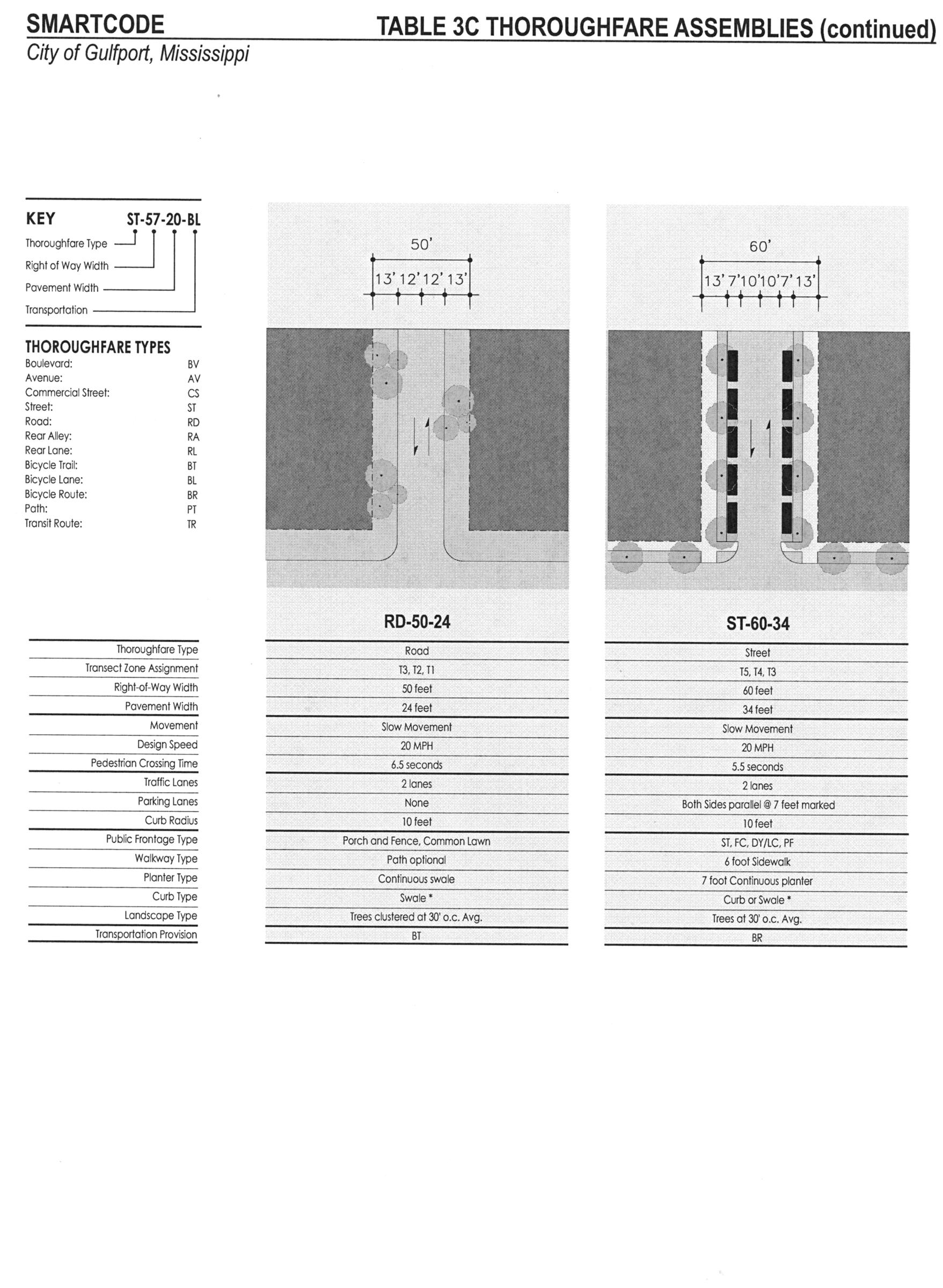 APPENDIX D - SMARTCODE | Code of Ordinances | Gulfport, MS