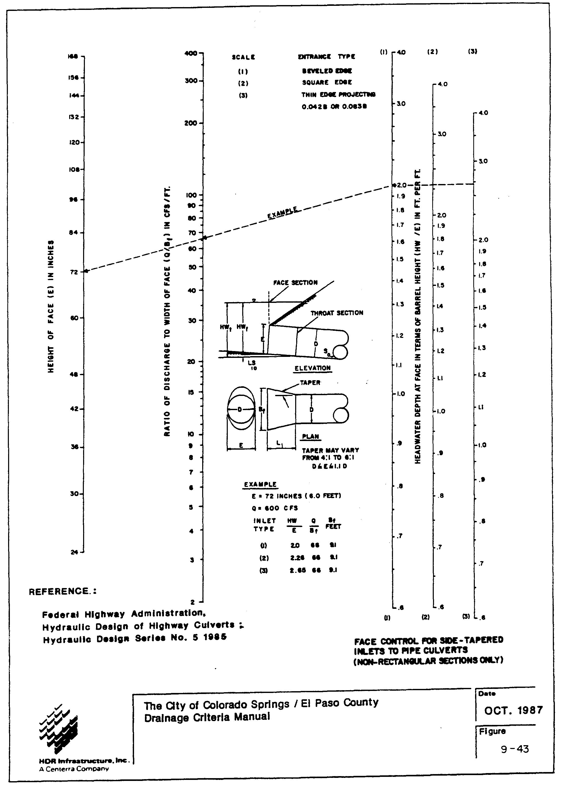 SECTION III - DESIGN METHODS | Drainage Criteria Manual | El