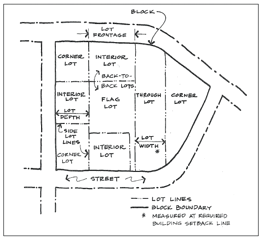 APPENDIX A—ZONING   Code of Ordinances   Bartlesville, OK