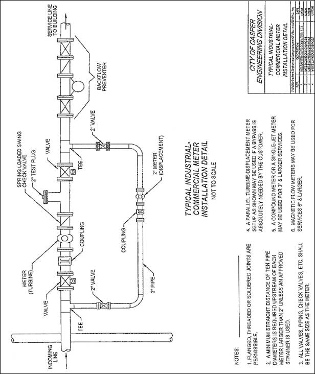 Division II  - Water   Code of Ordinances   Casper, WY